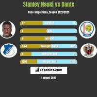 Stanley Nsoki vs Dante h2h player stats