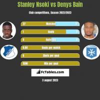 Stanley Nsoki vs Denys Bain h2h player stats