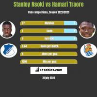Stanley Nsoki vs Hamari Traore h2h player stats