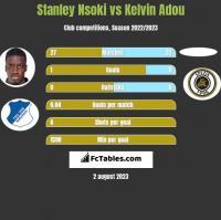 Stanley Nsoki vs Kelvin Adou h2h player stats