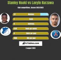 Stanley Nsoki vs Lavyin Kurzawa h2h player stats