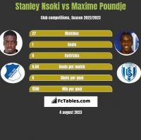 Stanley Nsoki vs Maxime Poundje h2h player stats