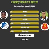 Stanley Nsoki vs Mexer h2h player stats