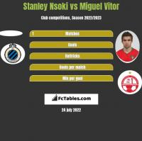 Stanley Nsoki vs Miguel Vitor h2h player stats