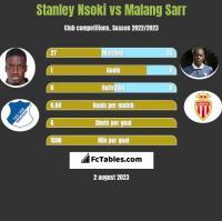 Stanley Nsoki vs Malang Sarr h2h player stats