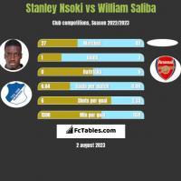 Stanley Nsoki vs William Saliba h2h player stats