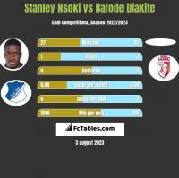 Stanley Nsoki vs Bafode Diakite h2h player stats
