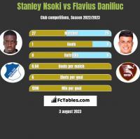 Stanley Nsoki vs Flavius Daniliuc h2h player stats