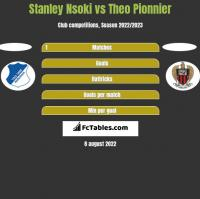 Stanley Nsoki vs Theo Pionnier h2h player stats