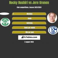 Rocky Bushiri vs Jere Uronen h2h player stats