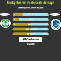Rocky Bushiri vs Gerardo Arteaga h2h player stats