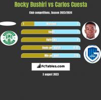 Rocky Bushiri vs Carlos Cuesta h2h player stats