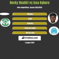 Rocky Bushiri vs Issa Kabore h2h player stats