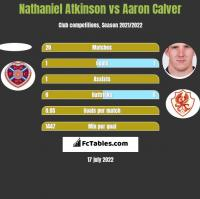 Nathaniel Atkinson vs Aaron Calver h2h player stats