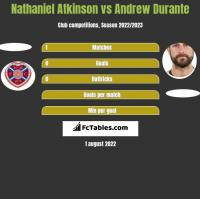 Nathaniel Atkinson vs Andrew Durante h2h player stats