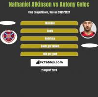 Nathaniel Atkinson vs Antony Golec h2h player stats