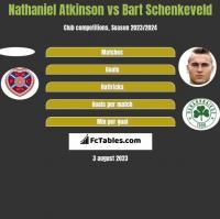 Nathaniel Atkinson vs Bart Schenkeveld h2h player stats