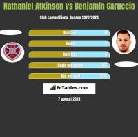Nathaniel Atkinson vs Benjamin Garuccio h2h player stats