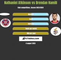Nathaniel Atkinson vs Brendan Hamill h2h player stats