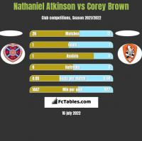 Nathaniel Atkinson vs Corey Brown h2h player stats
