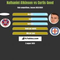 Nathaniel Atkinson vs Curtis Good h2h player stats