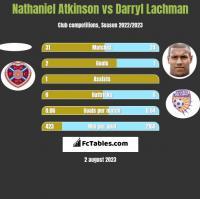Nathaniel Atkinson vs Darryl Lachman h2h player stats