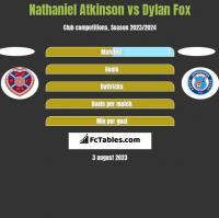 Nathaniel Atkinson vs Dylan Fox h2h player stats