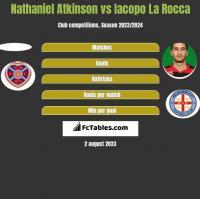 Nathaniel Atkinson vs Iacopo La Rocca h2h player stats