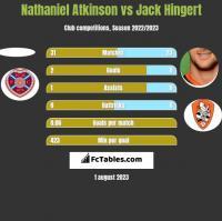 Nathaniel Atkinson vs Jack Hingert h2h player stats