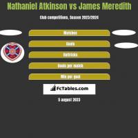 Nathaniel Atkinson vs James Meredith h2h player stats