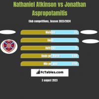 Nathaniel Atkinson vs Jonathan Aspropotamitis h2h player stats