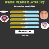 Nathaniel Atkinson vs Jordan Elsey h2h player stats