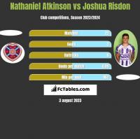 Nathaniel Atkinson vs Joshua Risdon h2h player stats