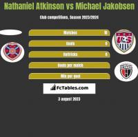 Nathaniel Atkinson vs Michael Jakobsen h2h player stats