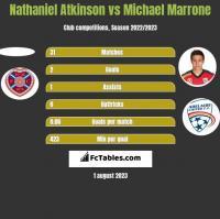 Nathaniel Atkinson vs Michael Marrone h2h player stats