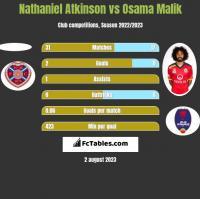 Nathaniel Atkinson vs Osama Malik h2h player stats