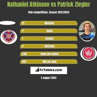 Nathaniel Atkinson vs Patrick Ziegler h2h player stats