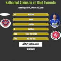 Nathaniel Atkinson vs Raul Llorente h2h player stats
