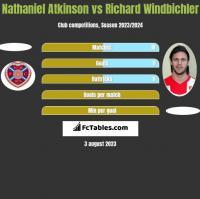 Nathaniel Atkinson vs Richard Windbichler h2h player stats