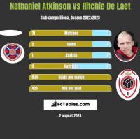 Nathaniel Atkinson vs Ritchie De Laet h2h player stats
