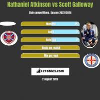Nathaniel Atkinson vs Scott Galloway h2h player stats