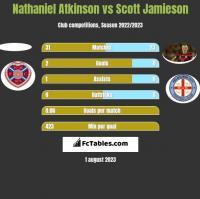 Nathaniel Atkinson vs Scott Jamieson h2h player stats