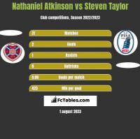 Nathaniel Atkinson vs Steven Taylor h2h player stats