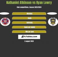Nathaniel Atkinson vs Ryan Lowry h2h player stats