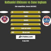 Nathaniel Atkinson vs Dane Ingham h2h player stats