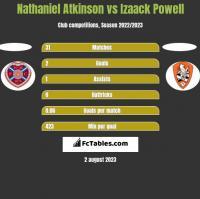Nathaniel Atkinson vs Izaack Powell h2h player stats