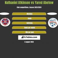 Nathaniel Atkinson vs Yared Abetew h2h player stats