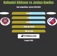 Nathaniel Atkinson vs Joshua Rawlins h2h player stats