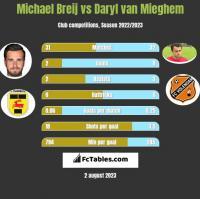 Michael Breij vs Daryl van Mieghem h2h player stats