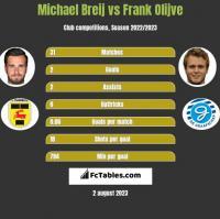 Michael Breij vs Frank Olijve h2h player stats